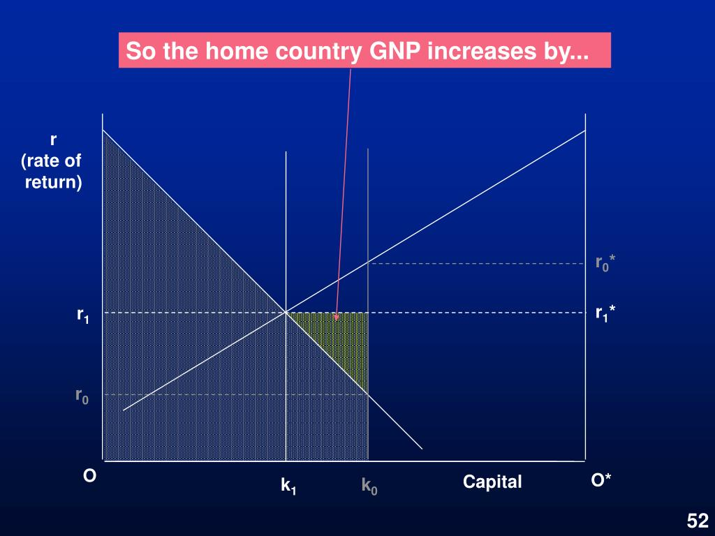 So the home country GNP increases by...