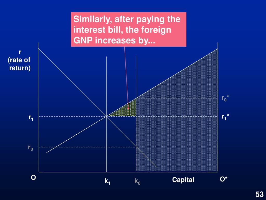 Similarly, after paying the interest bill, the foreign GNP increases by...