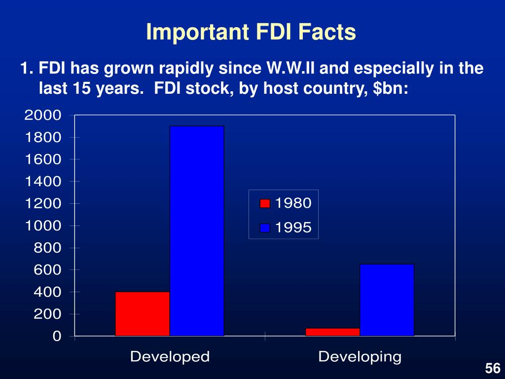 Important FDI Facts