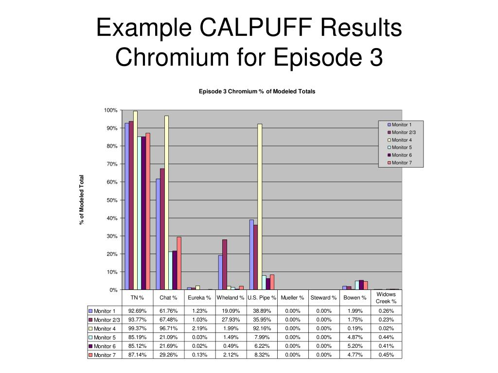 Example CALPUFF Results