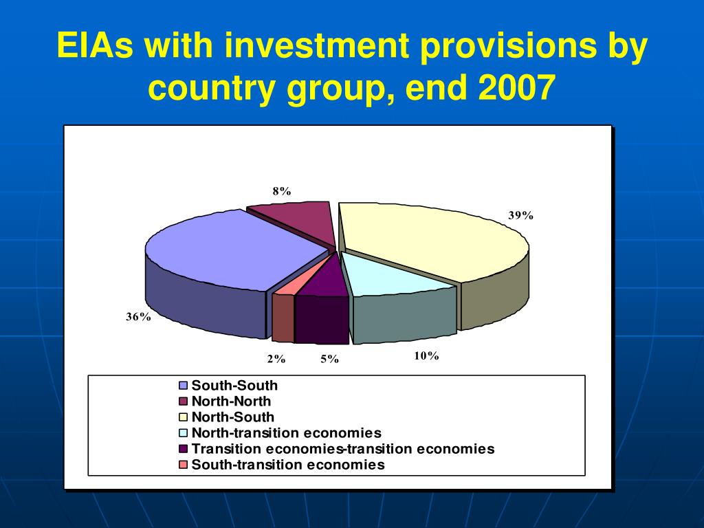 EIAs with investment provisions by country group, end 2007