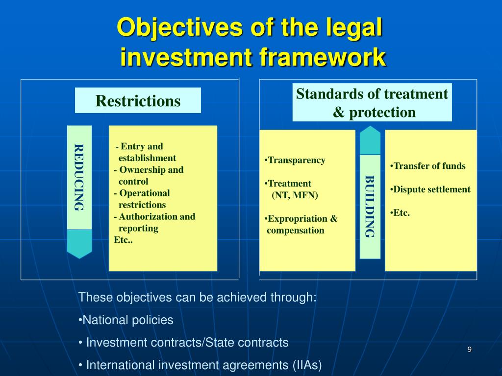Objectives of the legal