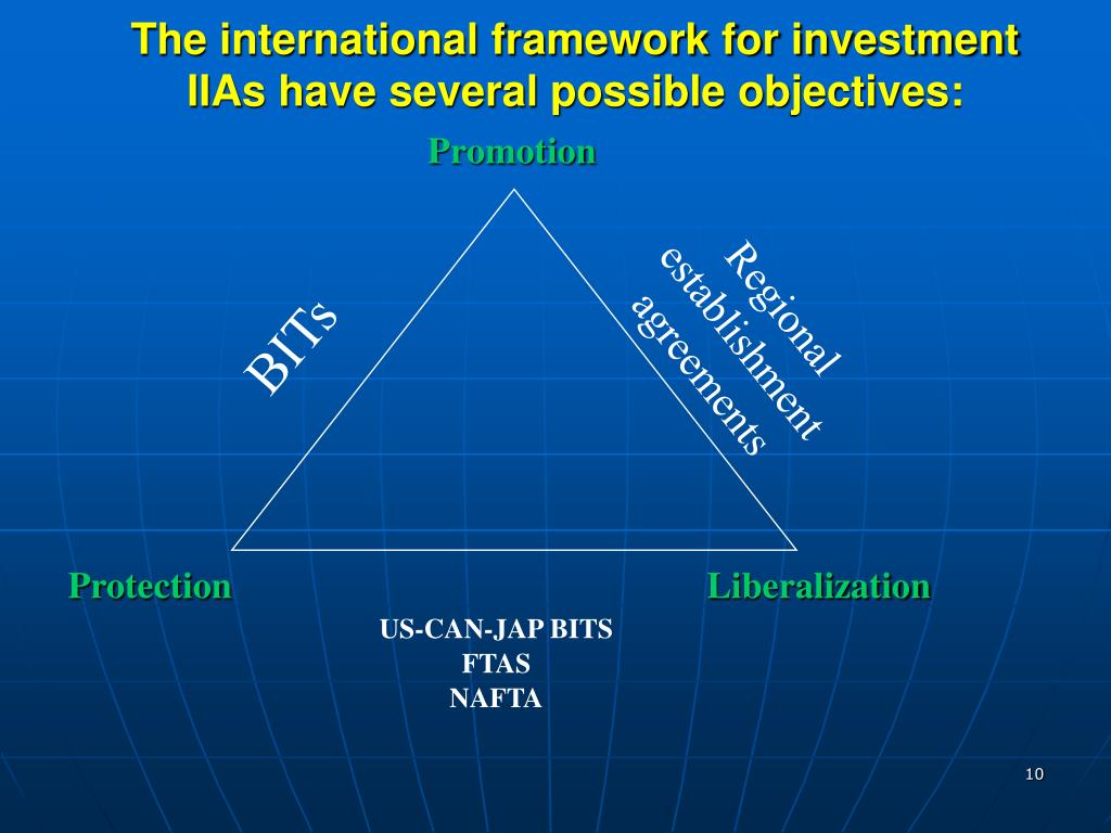 The international framework for investment