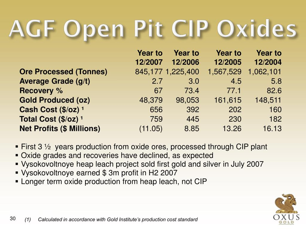 AGF Open Pit CIP Oxides