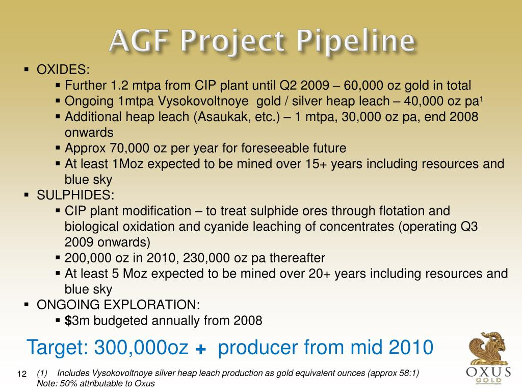 AGF Project Pipeline