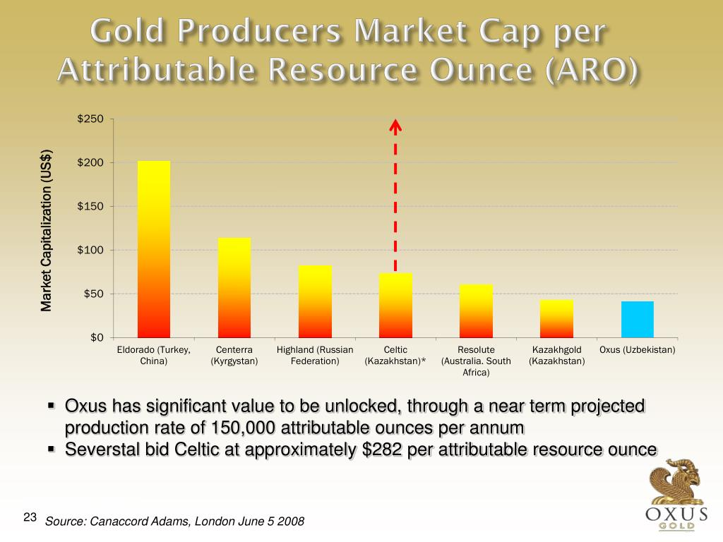 Gold Producers Market Cap per Attributable Resource Ounce (ARO)