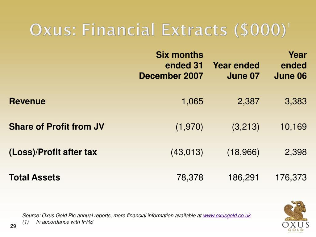 Oxus: Financial Extracts ($000)