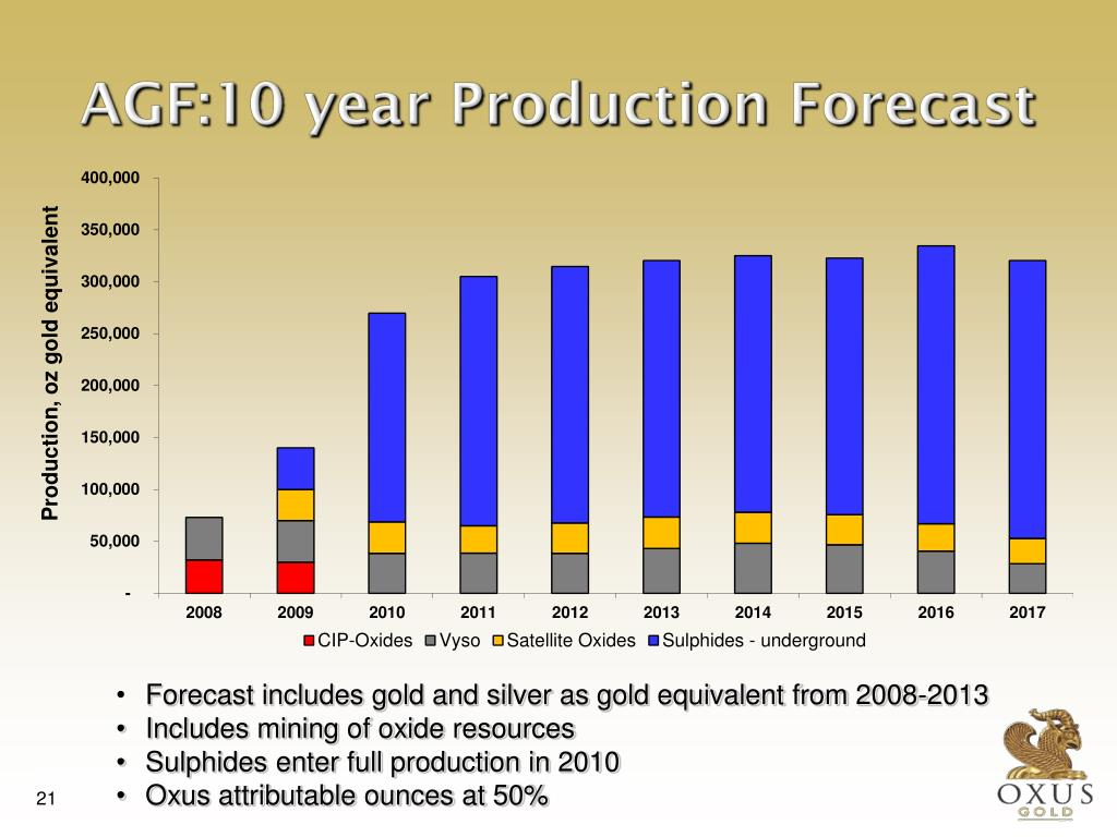 Forecast includes gold and silver as gold equivalent from 2008-2013