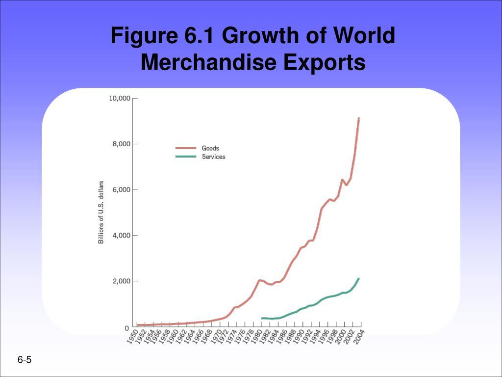 Figure 6.1 Growth of World Merchandise Exports