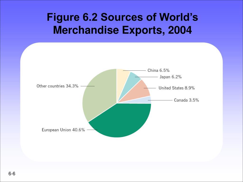 Figure 6.2 Sources of World's Merchandise Exports, 2004