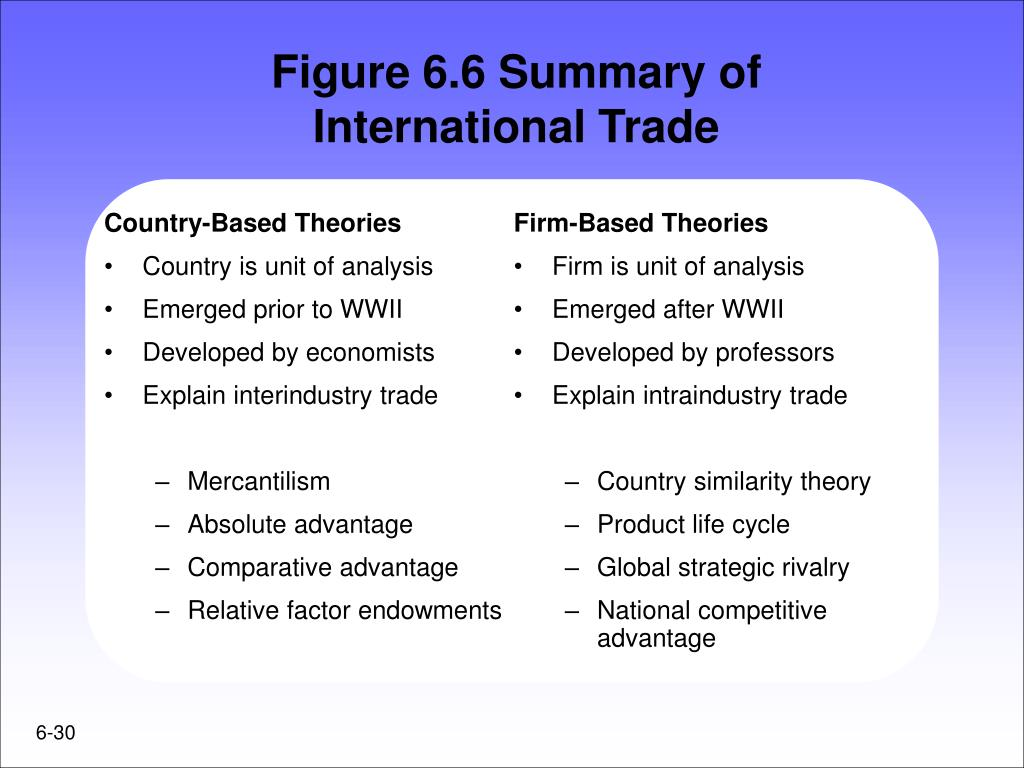 Country-Based Theories