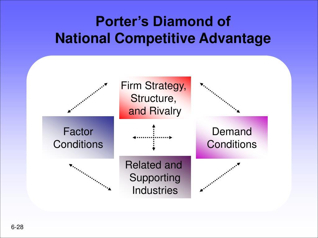Porter's Diamond of