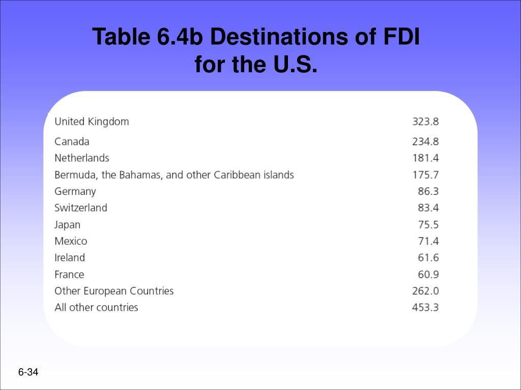 Table 6.4b Destinations of FDI