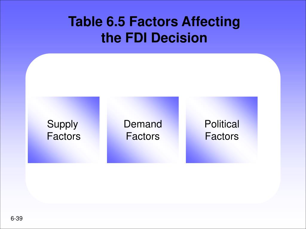 Table 6.5 Factors Affecting