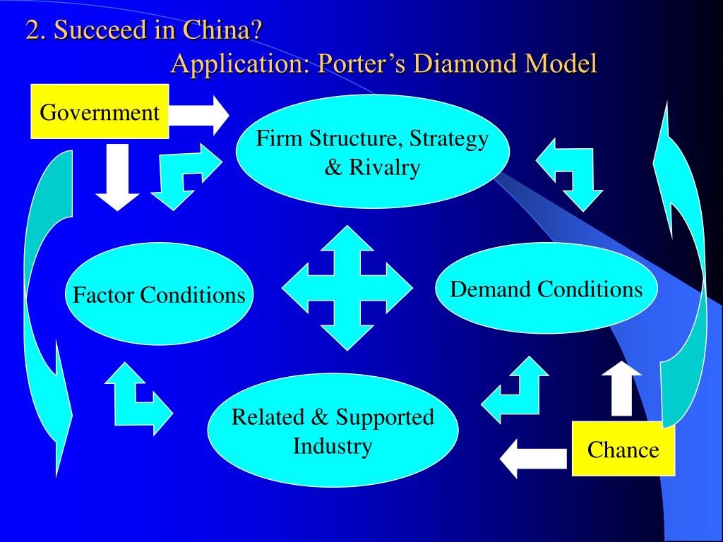 2. Succeed in China?