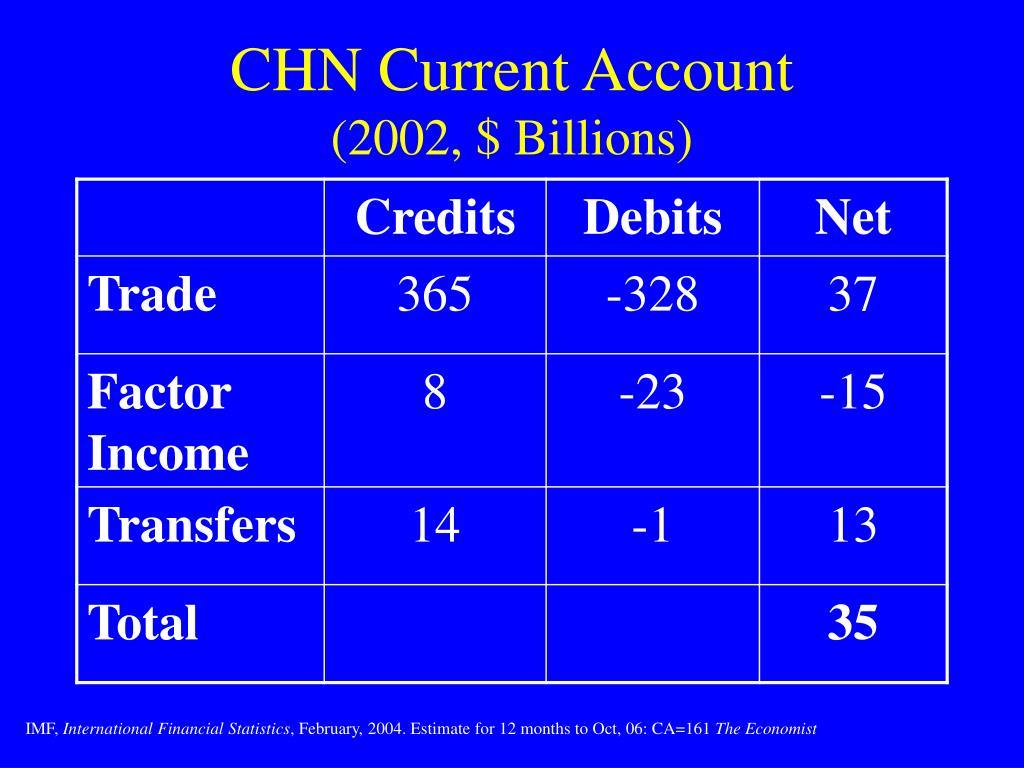 CHN Current Account