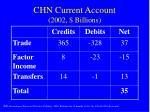 chn current account 2002 billions