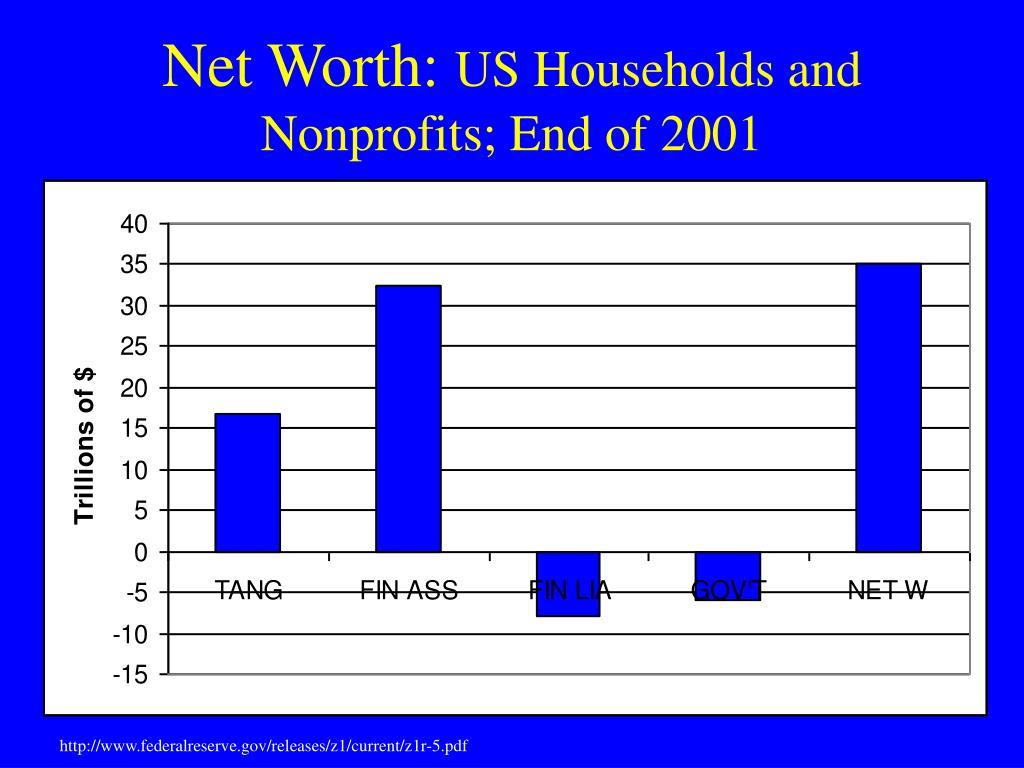 Net Worth: