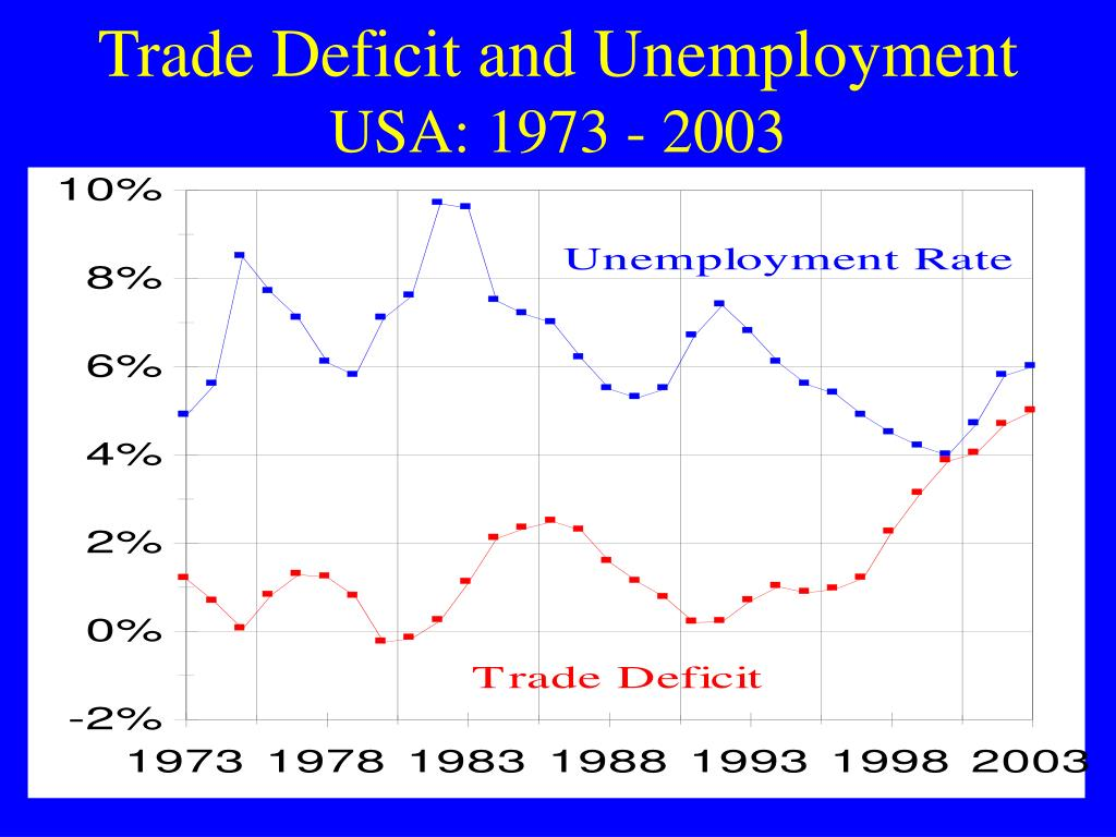 Trade Deficit and Unemployment