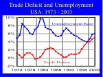 trade deficit and unemployment usa 1973 2003