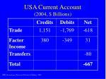 usa current account 2004 billions
