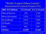 world s largest debtor country international investment position usa