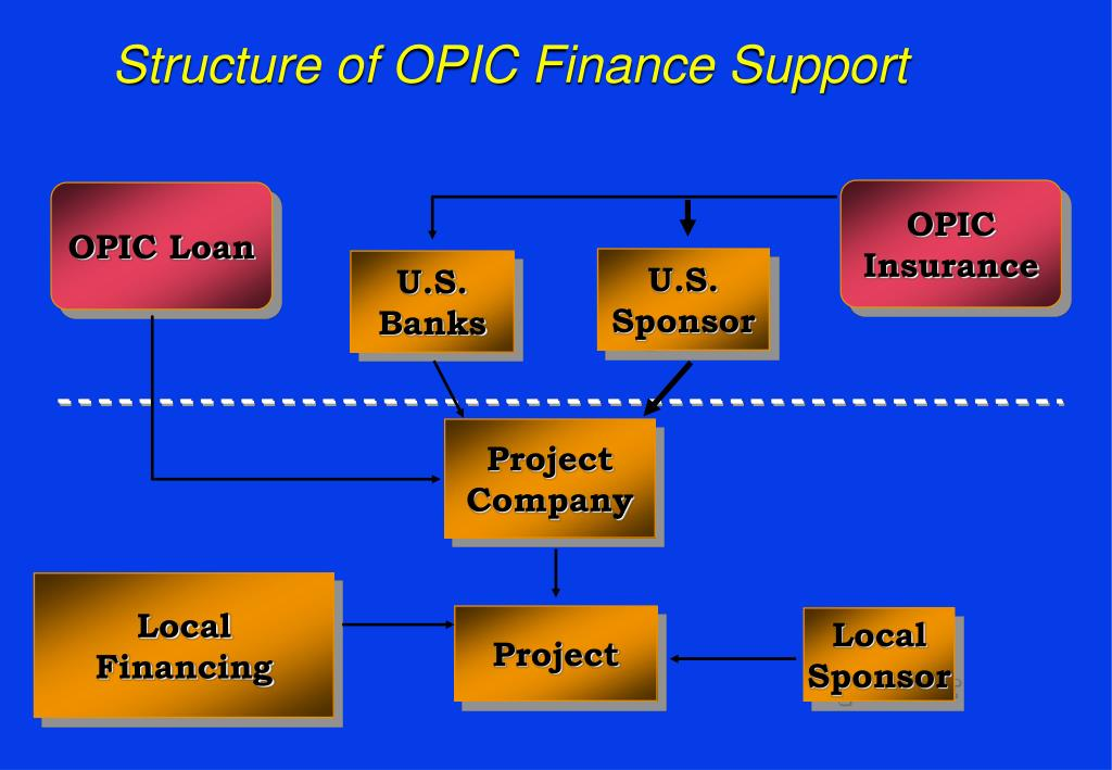 Structure of OPIC Finance Support