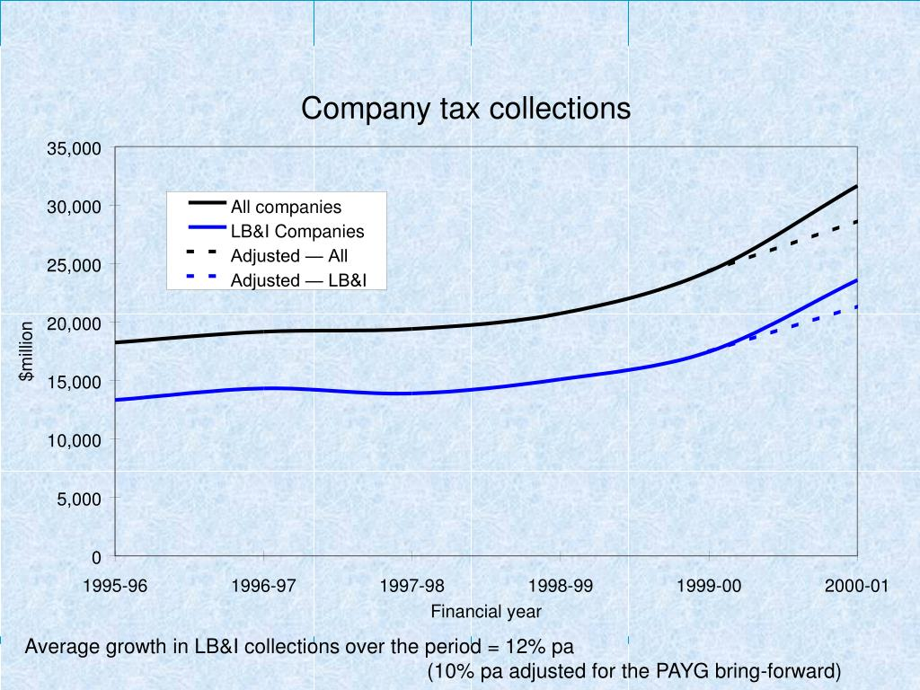 Average growth in LB&I collections over the period = 12% pa