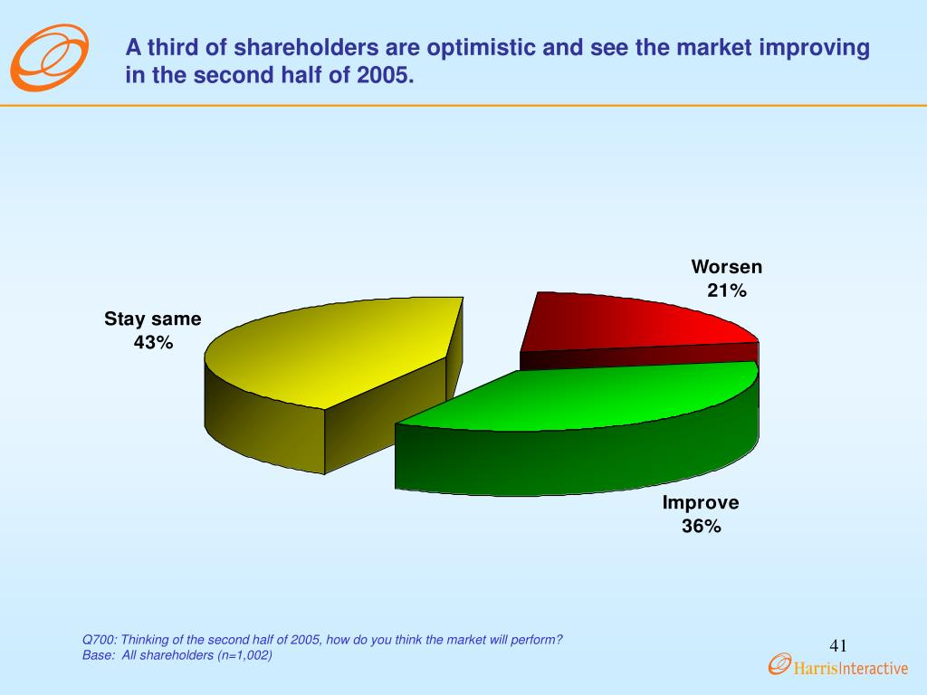 A third of shareholders are optimistic and see the market improving in the second half of 2005.