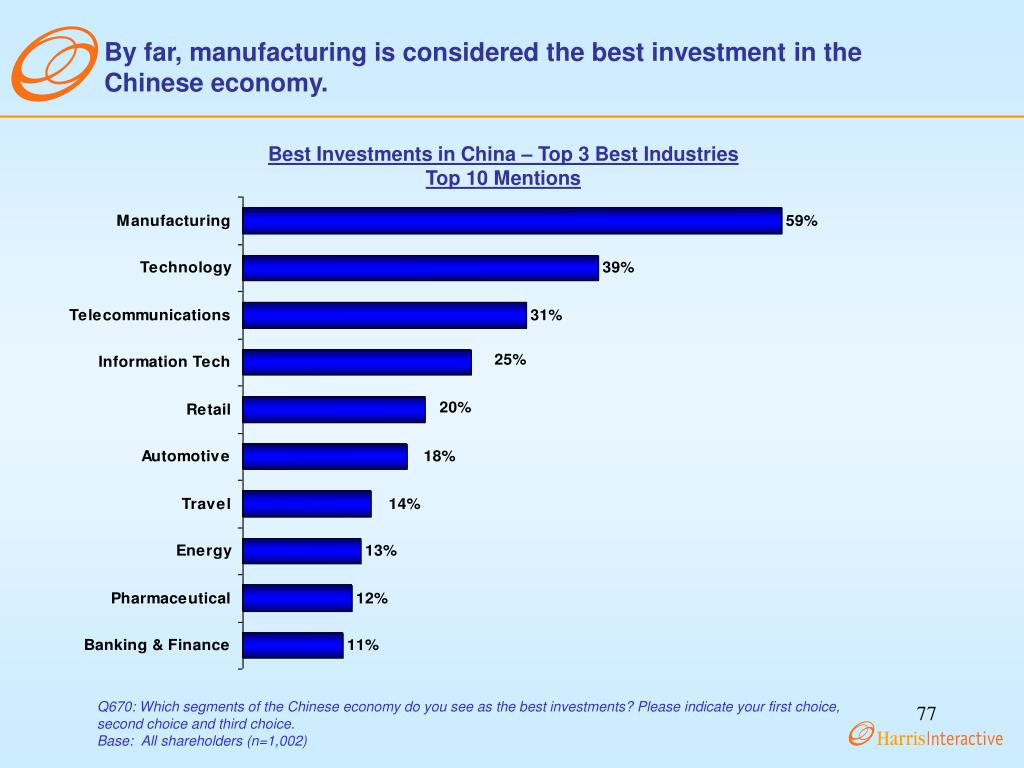 By far, manufacturing is considered the best investment in the Chinese economy.