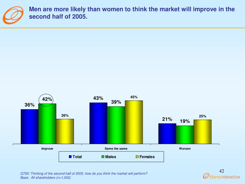 Men are more likely than women to think the market will improve in the second half of 2005.