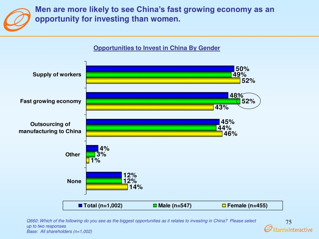 Men are more likely to see China's fast growing economy as an opportunity for investing than women.