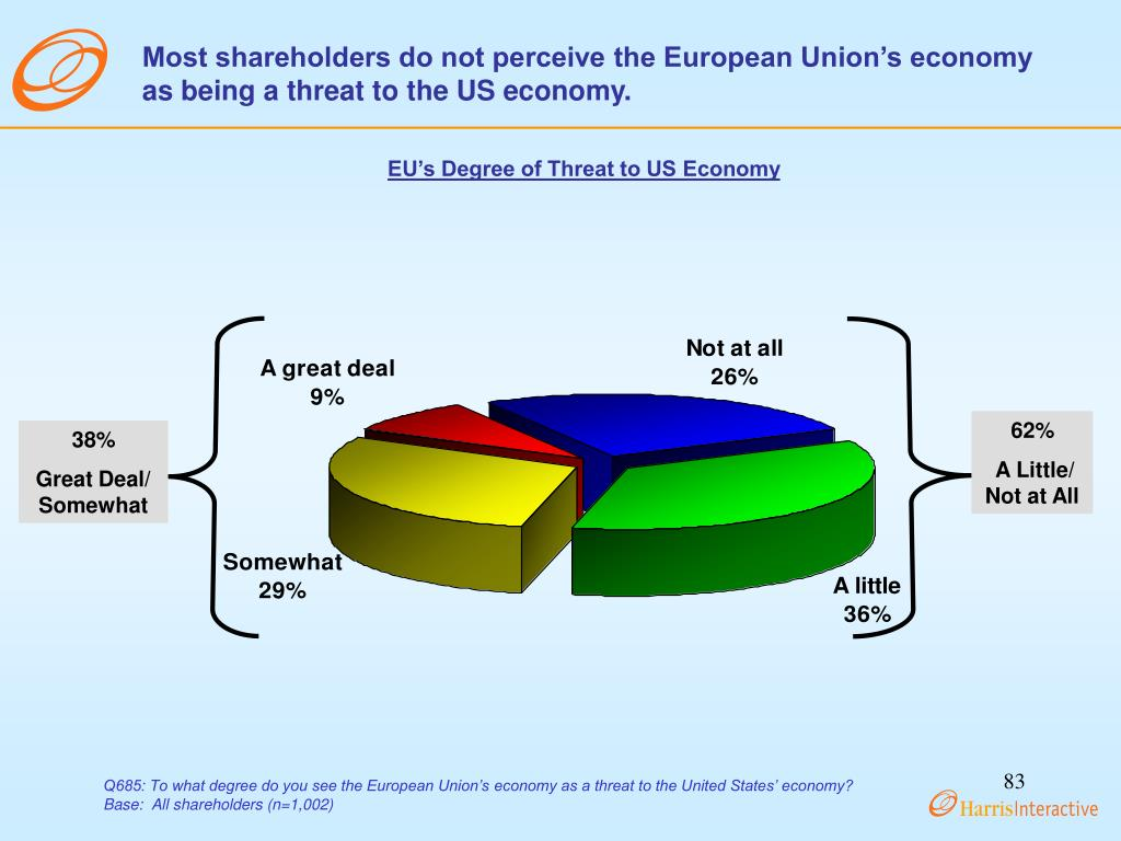 Most shareholders do not perceive the European Union's economy as being a threat to the US economy.