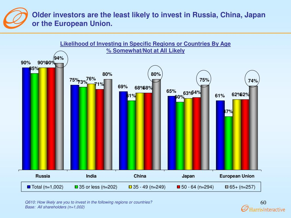 Older investors are the least likely to invest in Russia, China, Japan or the European Union.