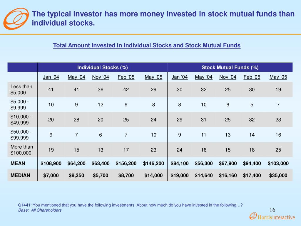 The typical investor has more money invested in stock mutual funds than individual stocks.