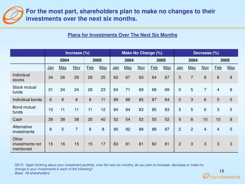 For the most part, shareholders plan to make no changes to their investments over the next six months.