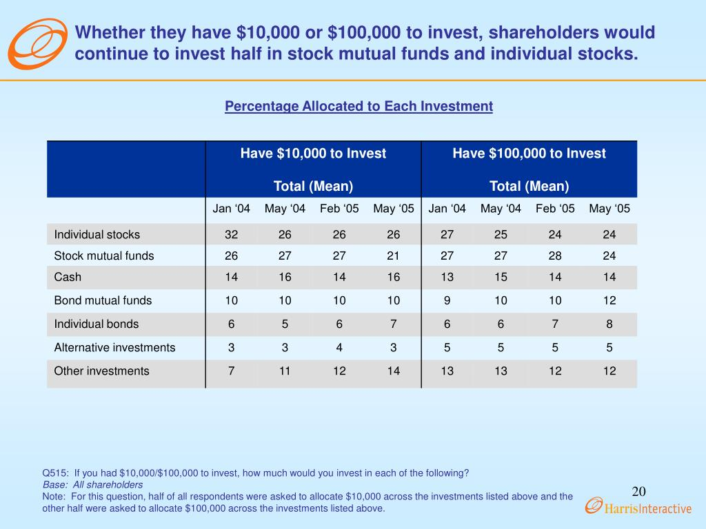 Whether they have $10,000 or $100,000 to invest, shareholders would continue to invest half in stock mutual funds and individual stocks.