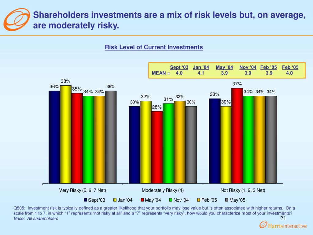 Shareholders investments are a mix of risk levels but, on average, are moderately risky.