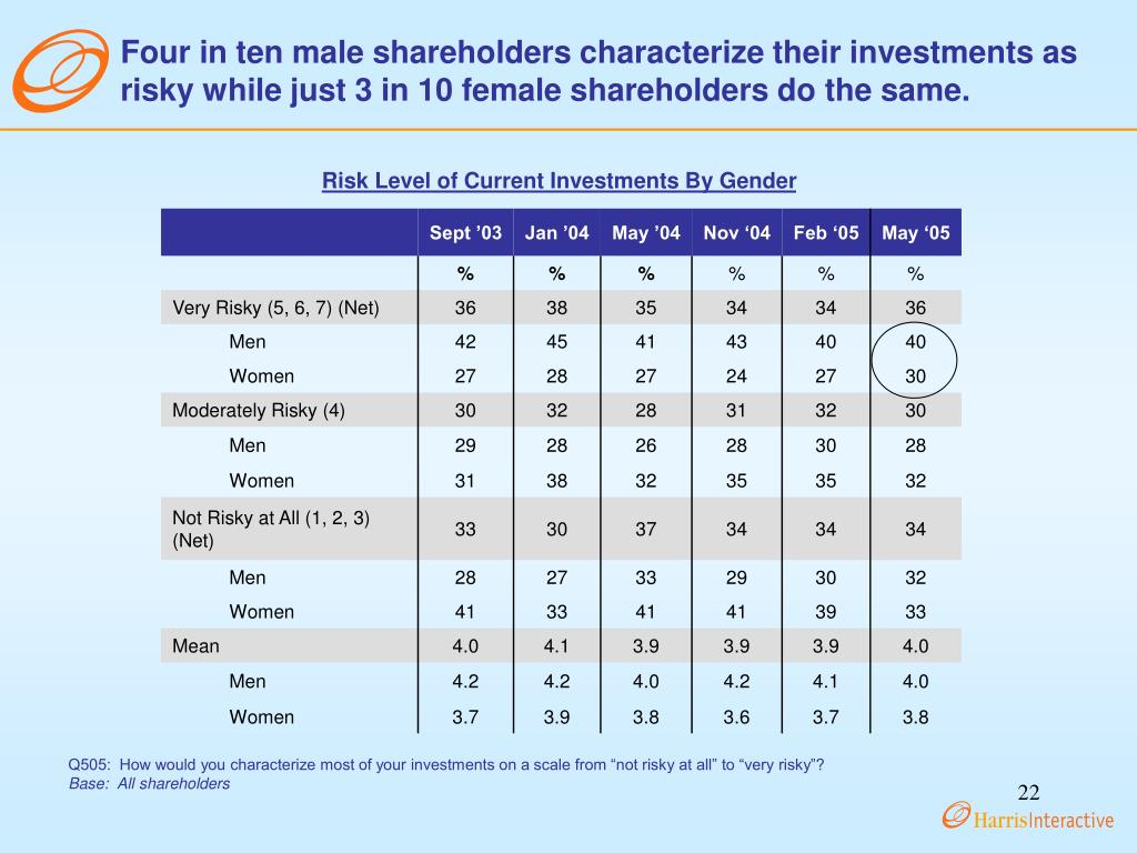 Four in ten male shareholders characterize their investments as risky while just 3 in 10 female shareholders do the same.