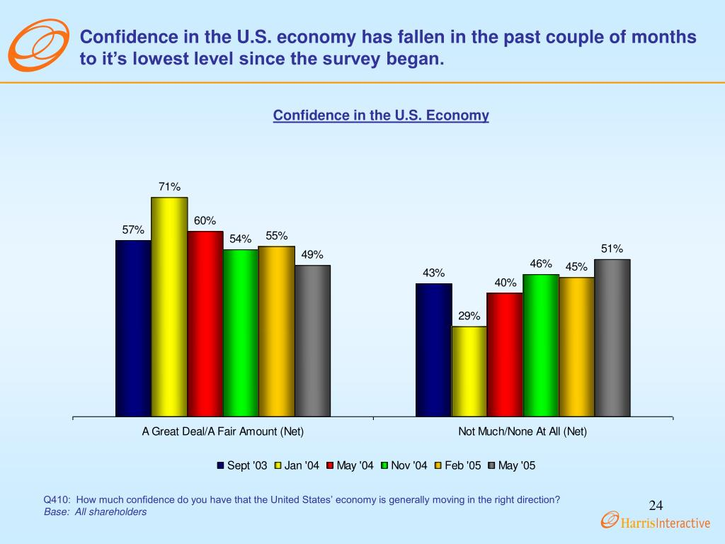 Confidence in the U.S. economy has fallen in the past couple of months to it's lowest level since the survey began.
