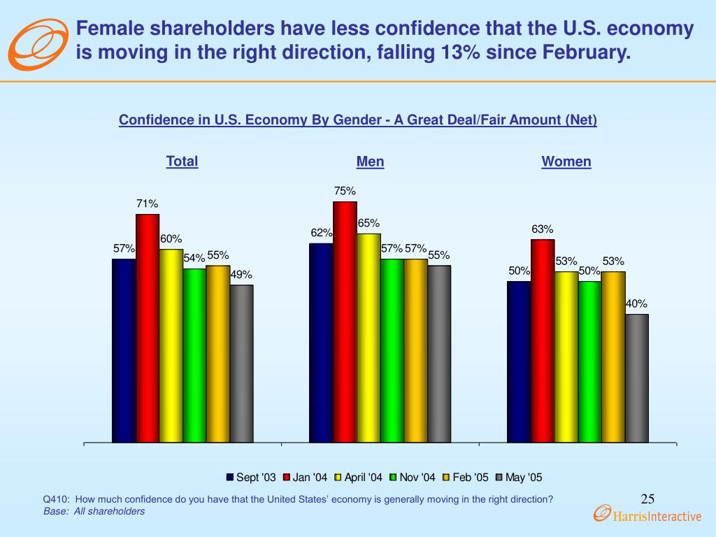 Female shareholders have less confidence that the U.S. economy is moving in the right direction, falling 13% since February.
