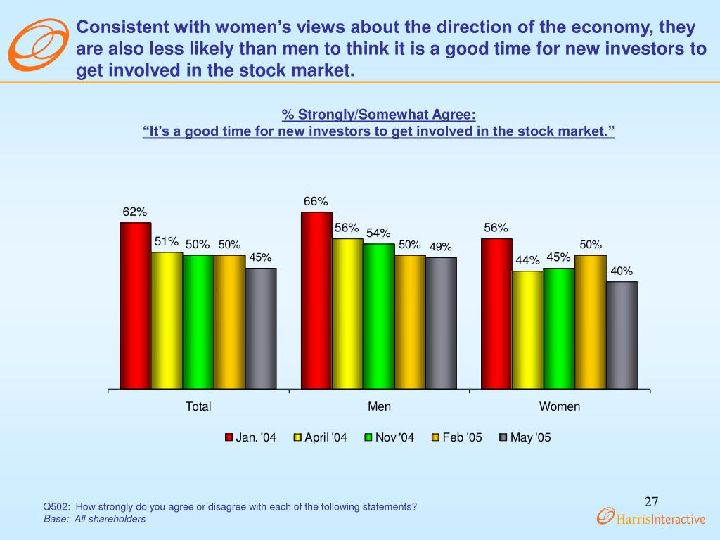 Consistent with women's views about the direction of the economy, they are also less likely than men to think it is a good time for new investors to get involved in the stock market.