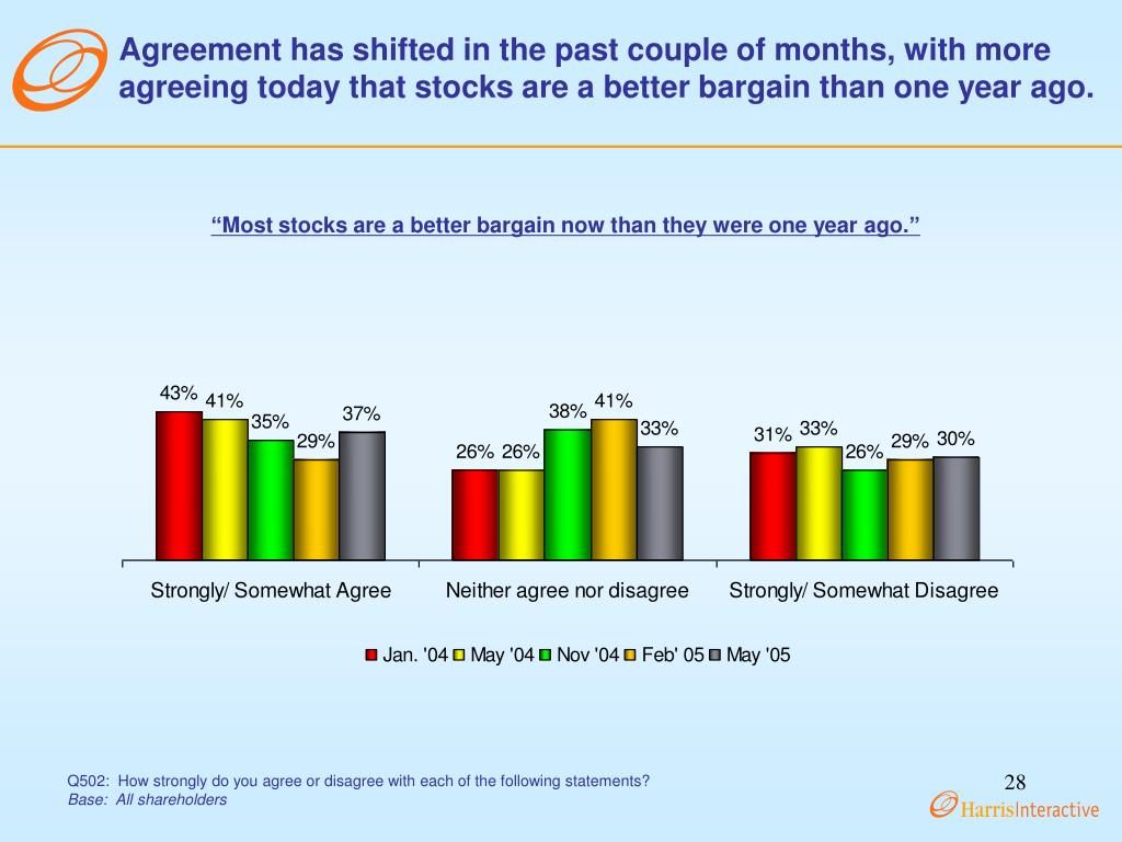 Agreement has shifted in the past couple of months, with more agreeing today that stocks are a better bargain than one year ago.