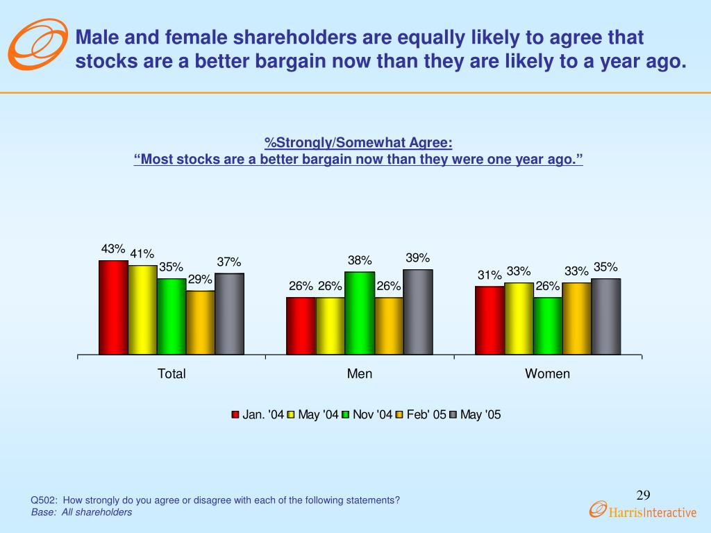 Male and female shareholders are equally likely to agree that stocks are a better bargain now than they are likely to a year ago.