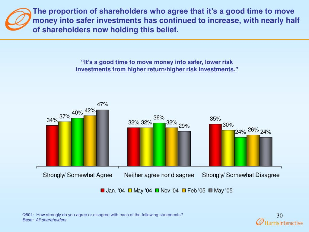 The proportion of shareholders who agree that it's a good time to move money into safer investments has continued to increase, with nearly half of shareholders now holding this belief.