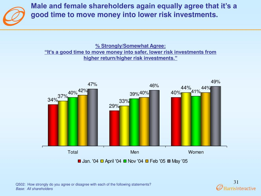 Male and female shareholders again equally agree that it's a good time to move money into lower risk investments.