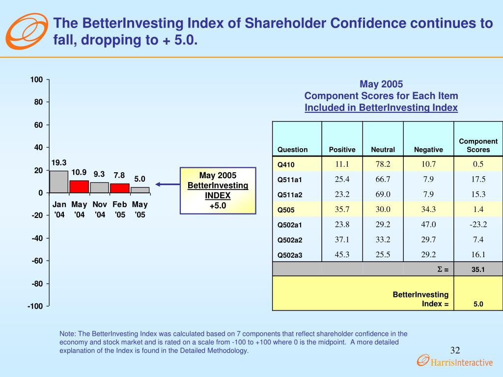 The BetterInvesting Index of Shareholder Confidence continues to fall, dropping to + 5.0.