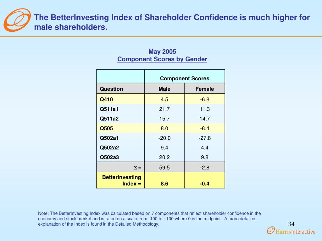 The BetterInvesting Index of Shareholder Confidence is much higher for male shareholders.