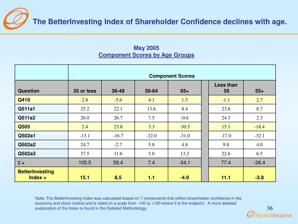 The BetterInvesting Index of Shareholder Confidence declines with age.