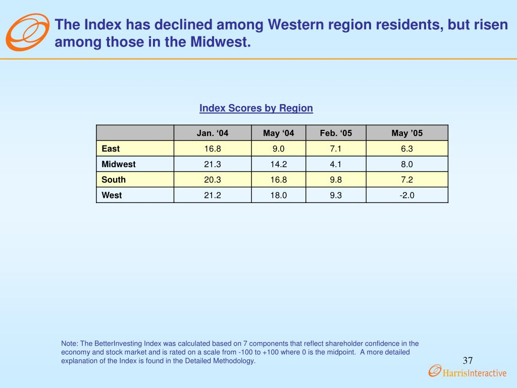 The Index has declined among Western region residents, but risen among those in the Midwest.